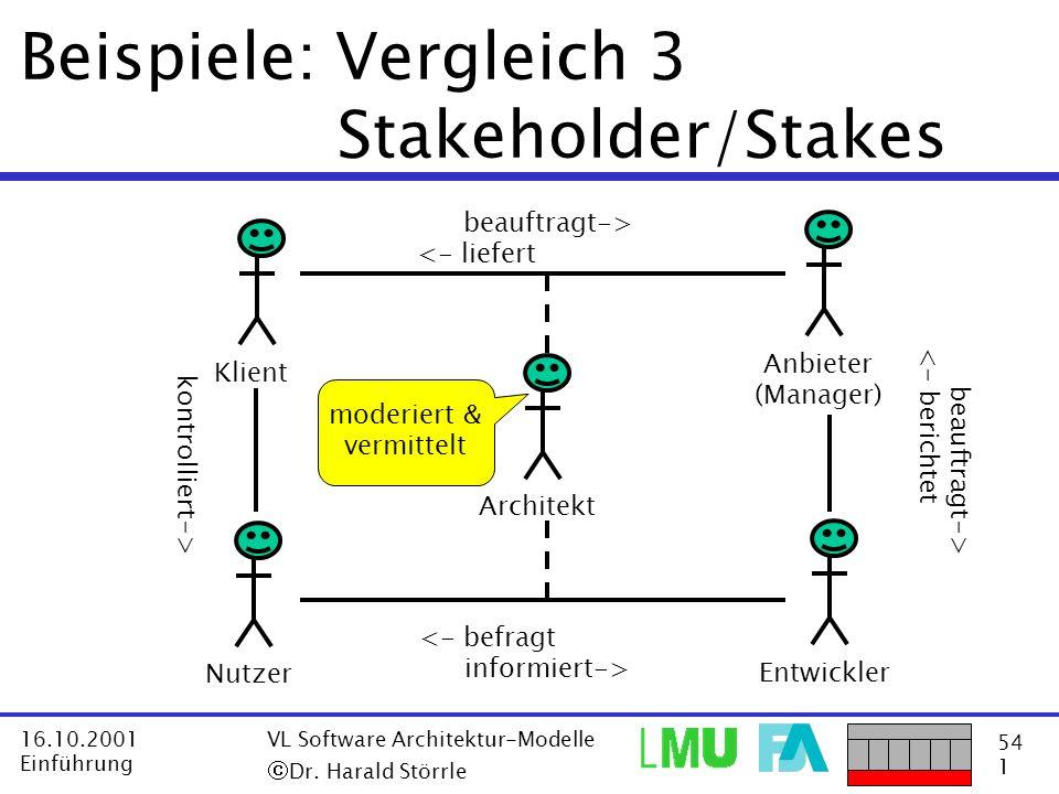 54 1 16.10.2001 Einführung VL Software Architektur-Modelle Dr. Harald Störrle Beispiele: Vergleich 3 Stakeholder/Stakes EntwicklerAnbieter (Manager) N