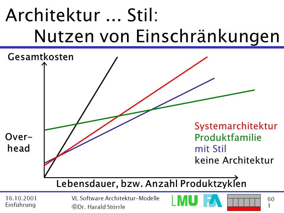 60 1 16.10.2001 Einführung VL Software Architektur-Modelle Dr. Harald Störrle Architektur... Stil: Nutzen von Einschränkungen Gesamtkosten Lebensdauer