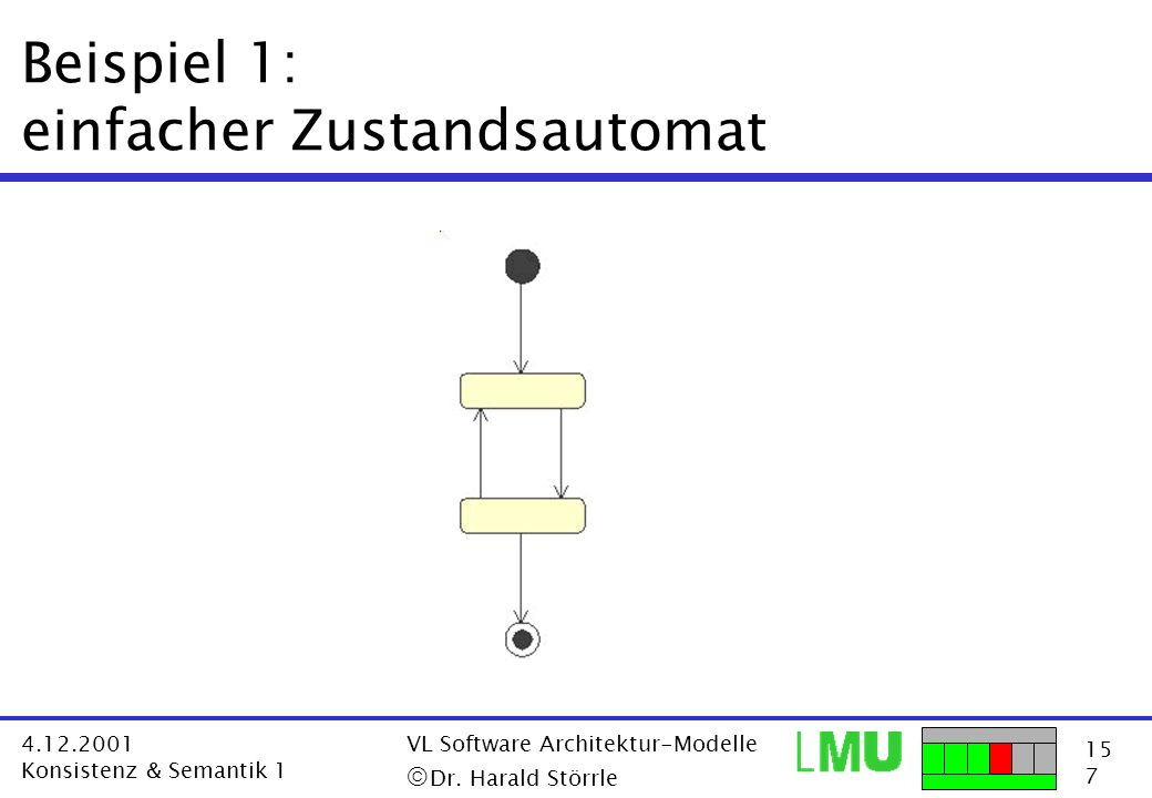 15 7 4.12.2001 Konsistenz & Semantik 1 VL Software Architektur-Modelle Dr. Harald Störrle Beispiel 1: einfacher Zustandsautomat