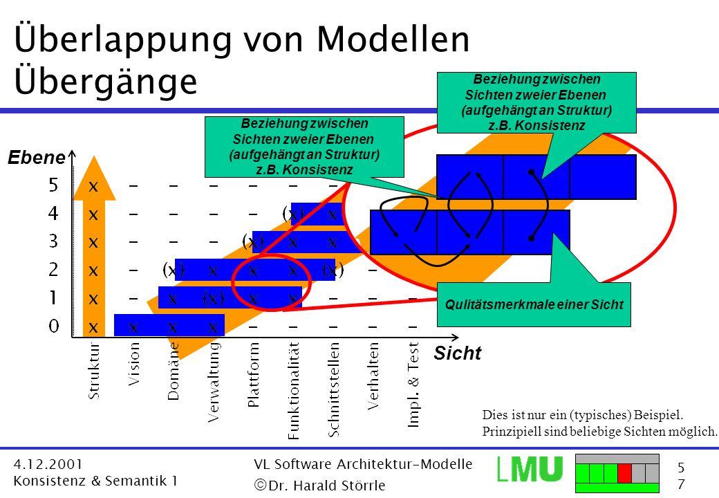 5757 4.12.2001 Konsistenz & Semantik 1 VL Software Architektur-Modelle Dr. Harald Störrle Überlappung von Modellen Übergänge Ebene Dies ist nur ein (t