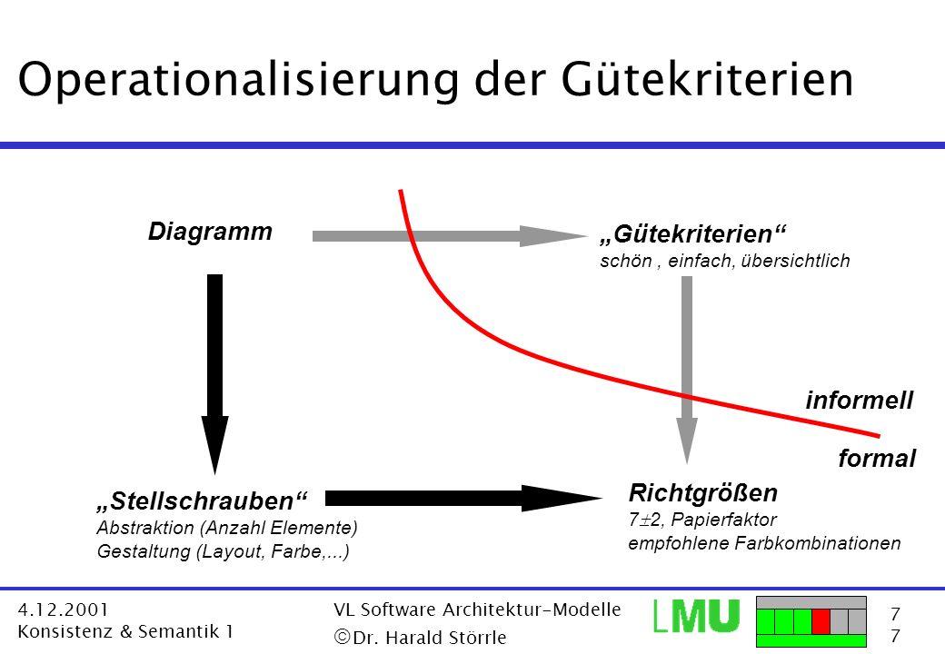 7777 4.12.2001 Konsistenz & Semantik 1 VL Software Architektur-Modelle Dr. Harald Störrle Operationalisierung der Gütekriterien Diagramm Gütekriterien