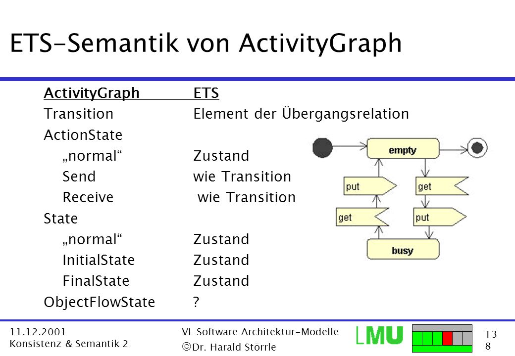 13 8 11.12.2001 Konsistenz & Semantik 2 VL Software Architektur-Modelle Dr. Harald Störrle ETS-Semantik von ActivityGraph ActivityGraphETS TransitionE