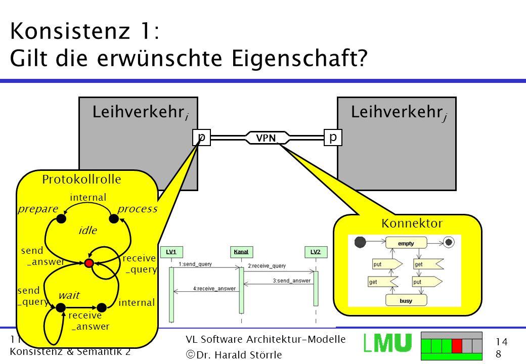 14 8 11.12.2001 Konsistenz & Semantik 2 VL Software Architektur-Modelle Dr. Harald Störrle Konsistenz 1: Gilt die erwünschte Eigenschaft? p Leihverkeh