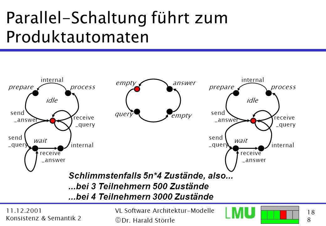 18 8 11.12.2001 Konsistenz & Semantik 2 VL Software Architektur-Modelle Dr. Harald Störrle Parallel-Schaltung führt zum Produktautomaten empty query a