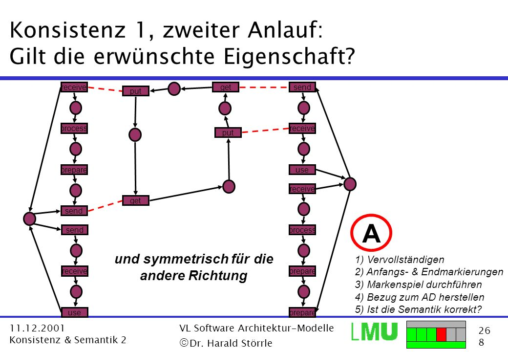 26 8 11.12.2001 Konsistenz & Semantik 2 VL Software Architektur-Modelle Dr. Harald Störrle Konsistenz 1, zweiter Anlauf: Gilt die erwünschte Eigenscha