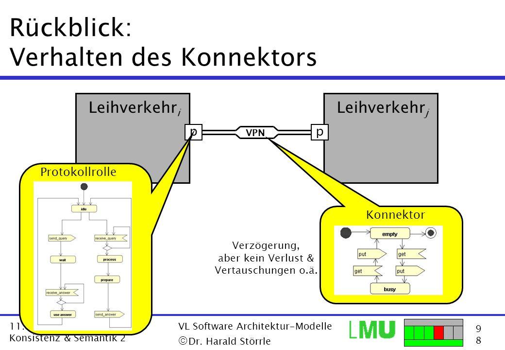 9898 11.12.2001 Konsistenz & Semantik 2 VL Software Architektur-Modelle Dr. Harald Störrle Rückblick: Verhalten des Konnektors p Leihverkehr i p Leihv