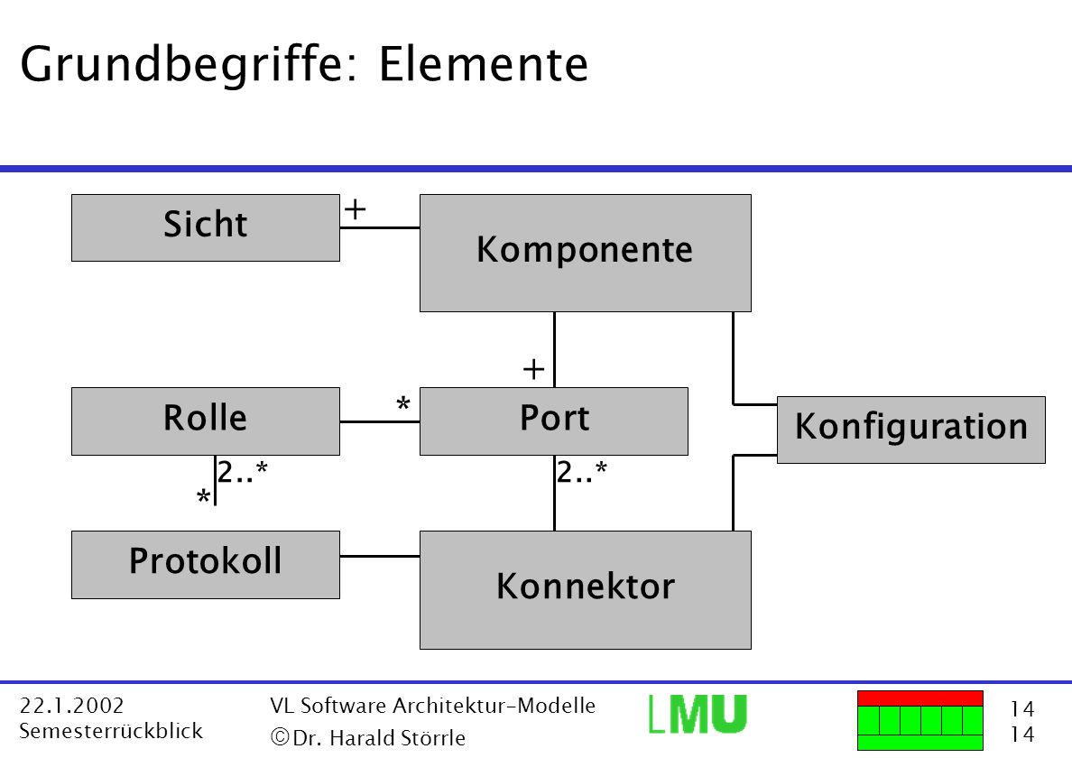 14 22.1.2002 Semesterrückblick VL Software Architektur-Modelle Dr. Harald Störrle Grundbegriffe: Elemente Konfiguration Komponente Konnektor Rolle Pro
