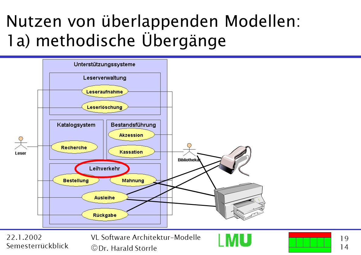 19 14 22.1.2002 Semesterrückblick VL Software Architektur-Modelle Dr. Harald Störrle Nutzen von überlappenden Modellen: 1a) methodische Übergänge