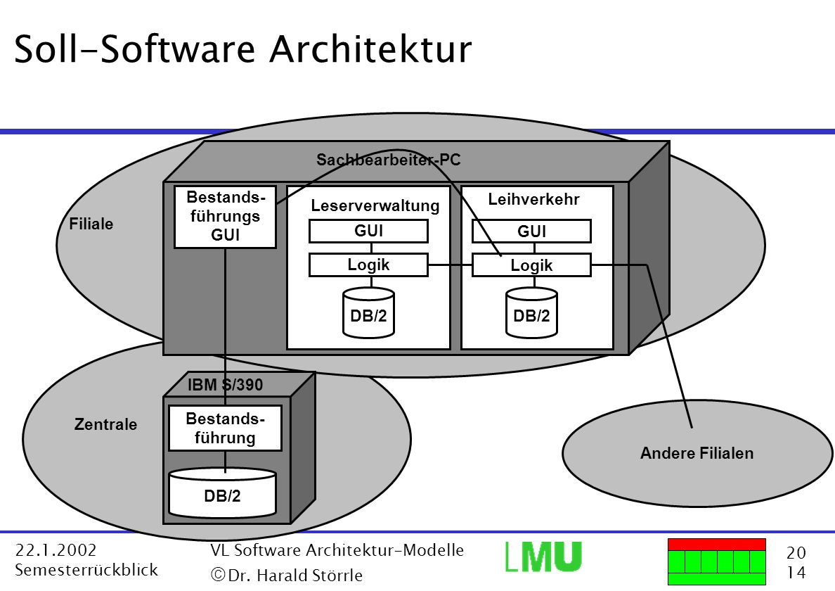 20 14 22.1.2002 Semesterrückblick VL Software Architektur-Modelle Dr. Harald Störrle Zentrale Soll-Software Architektur Sachbearbeiter-PC IBM S/390 Fi