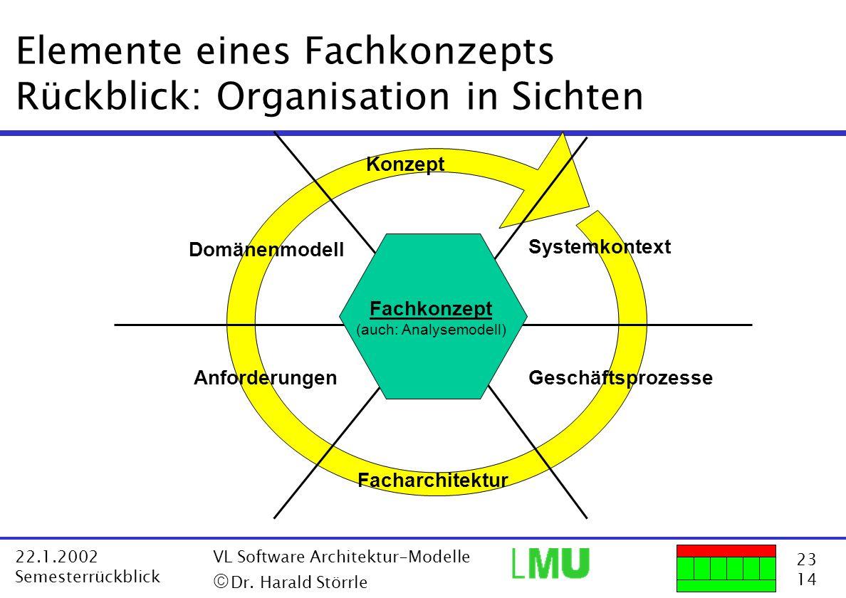 23 14 22.1.2002 Semesterrückblick VL Software Architektur-Modelle Dr. Harald Störrle Elemente eines Fachkonzepts Rückblick: Organisation in Sichten An