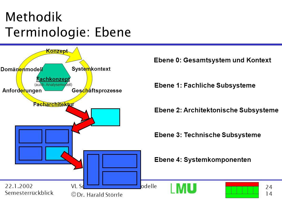 24 14 22.1.2002 Semesterrückblick VL Software Architektur-Modelle Dr. Harald Störrle Methodik Terminologie: Ebene Ebene 0: Gesamtsystem und Kontext Eb