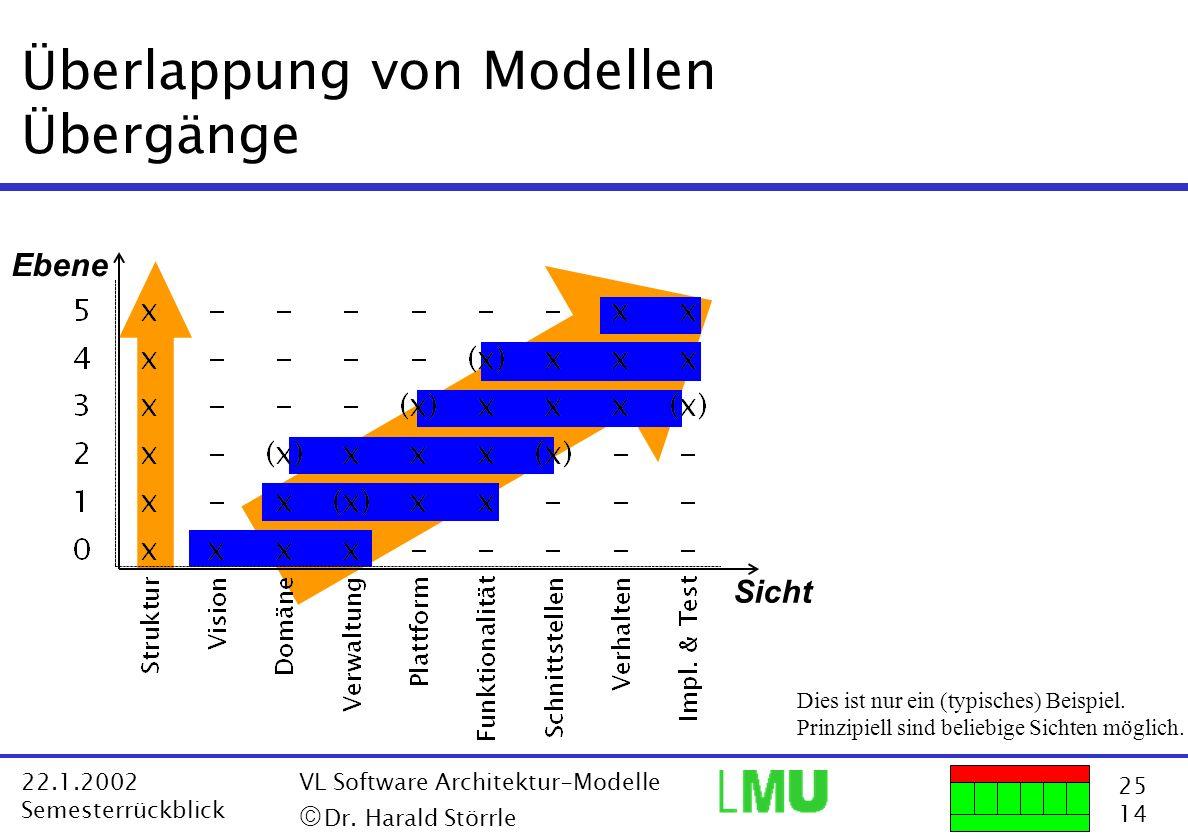 25 14 22.1.2002 Semesterrückblick VL Software Architektur-Modelle Dr. Harald Störrle Überlappung von Modellen Übergänge Sicht Ebene Dies ist nur ein (
