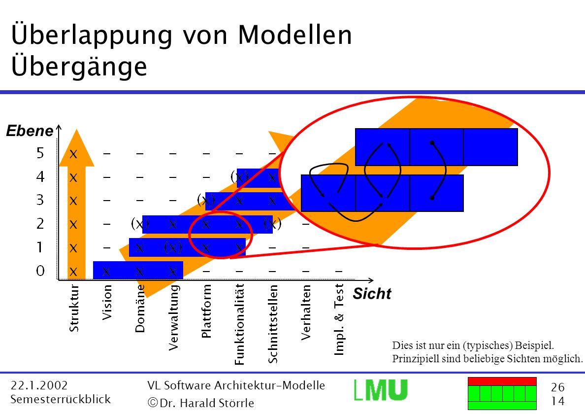 26 14 22.1.2002 Semesterrückblick VL Software Architektur-Modelle Dr. Harald Störrle Überlappung von Modellen Übergänge Ebene Dies ist nur ein (typisc