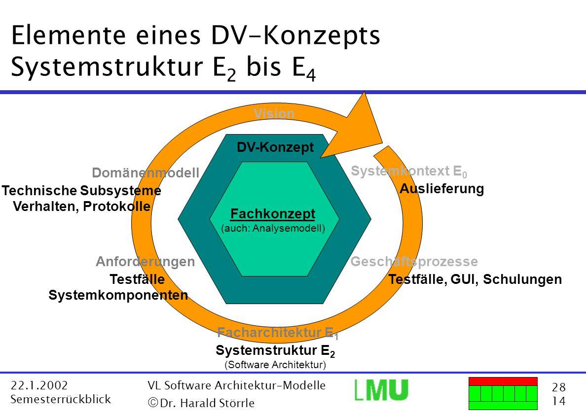 28 14 22.1.2002 Semesterrückblick VL Software Architektur-Modelle Dr. Harald Störrle Elemente eines DV-Konzepts Systemstruktur E 2 bis E 4 Fachkonzept