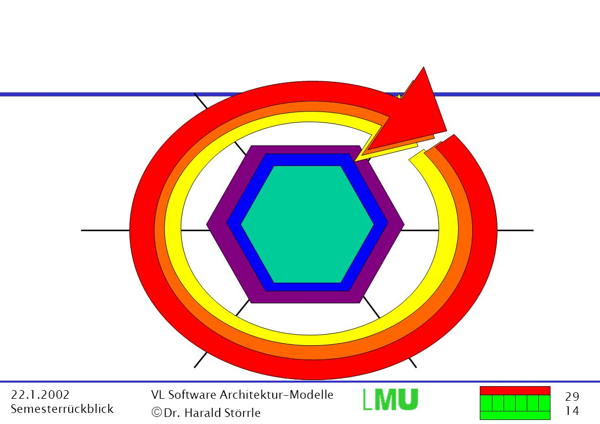 29 14 22.1.2002 Semesterrückblick VL Software Architektur-Modelle Dr. Harald Störrle Fachkonzept (auch: Analysemodell) Fachkonzept (auch: Analysemodel