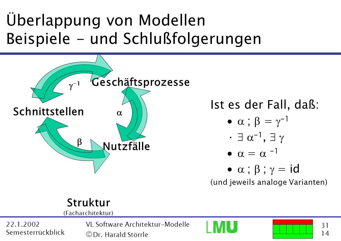 31 14 22.1.2002 Semesterrückblick VL Software Architektur-Modelle Dr. Harald Störrle Überlappung von Modellen Beispiele - und Schlußfolgerungen Ist es