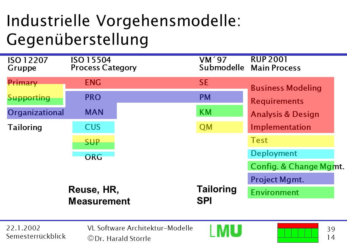 39 14 22.1.2002 Semesterrückblick VL Software Architektur-Modelle Dr. Harald Störrle ISO 12207 Gruppe Primary Supporting Organizational Tailoring ISO