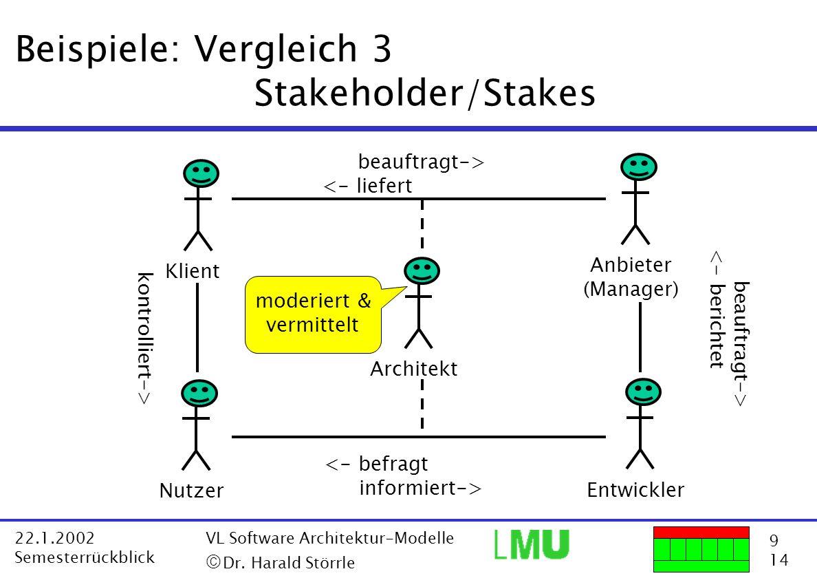 9 14 22.1.2002 Semesterrückblick VL Software Architektur-Modelle Dr. Harald Störrle Beispiele: Vergleich 3 Stakeholder/Stakes Entwickler Anbieter (Man