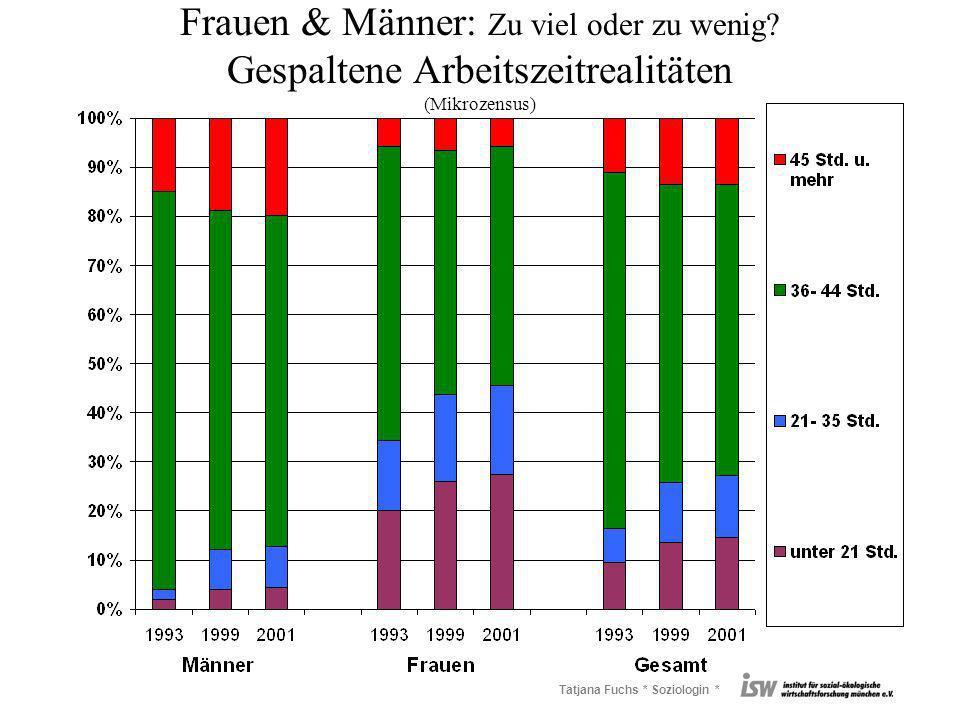 Tatjana Fuchs * Soziologin * Frauen & Männer: Zu viel oder zu wenig? Gespaltene Arbeitszeitrealitäten (Mikrozensus)