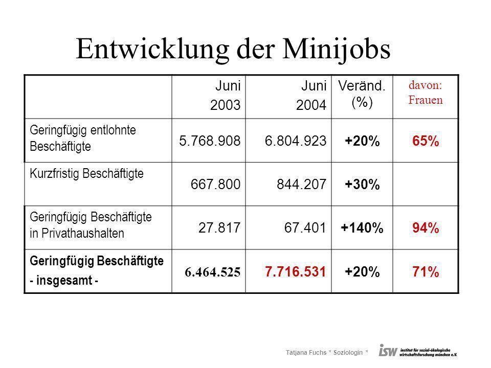 Tatjana Fuchs * Soziologin * Entwicklung der Minijobs Juni 2003 Juni 2004 Veränd. (%) davon: Frauen Geringfügig entlohnte Beschäftigte 5.768.9086.804.