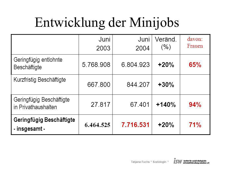 Tatjana Fuchs * Soziologin * Entwicklung der Minijobs Juni 2003 Juni 2004 Veränd.