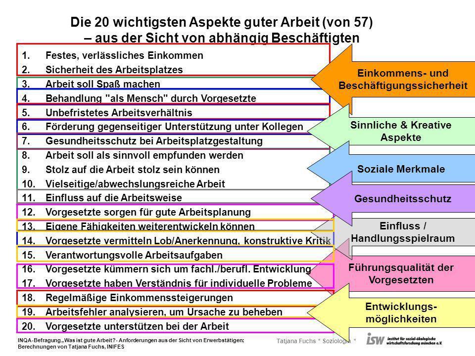 Tatjana Fuchs * Soziologin * Führungsqualität der Vorgesetzten Die 20 wichtigsten Aspekte guter Arbeit (von 57) – aus der Sicht von abhängig Beschäfti