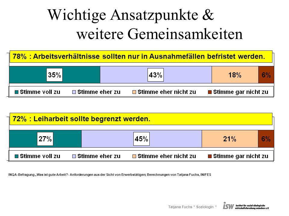 Tatjana Fuchs * Soziologin * Wichtige Ansatzpunkte & weitere Gemeinsamkeiten 78% : Arbeitsverhältnisse sollten nur in Ausnahmefällen befristet werden.