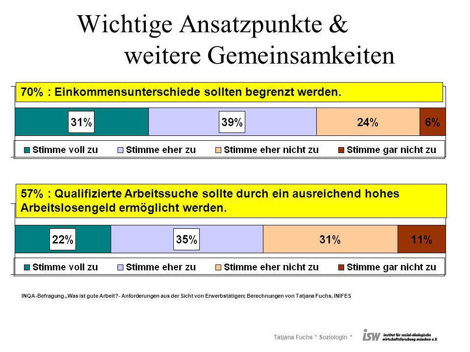 Tatjana Fuchs * Soziologin * Wichtige Ansatzpunkte & weitere Gemeinsamkeiten 70% : Einkommensunterschiede sollten begrenzt werden. 57% : Qualifizierte
