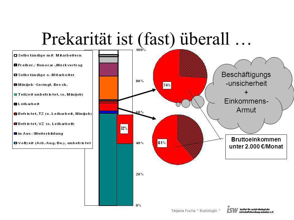 Tatjana Fuchs * Soziologin * Prekarität ist (fast) überall … Beschäftigungs -unsicherheit + Einkommens- Armut Bruttoeinkommen unter 2.000 /Monat
