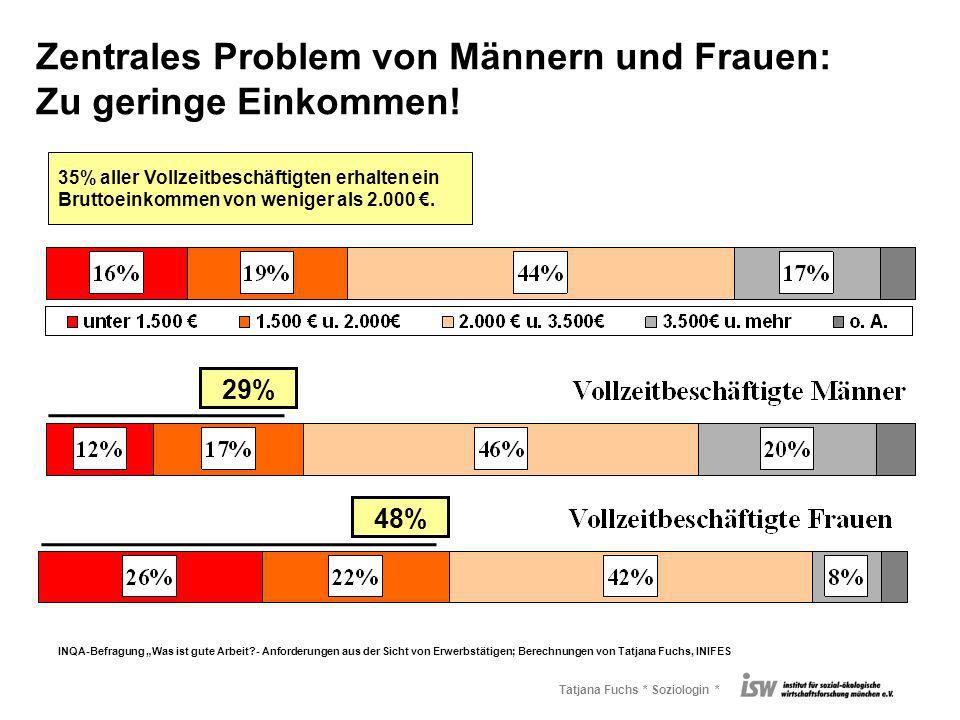 Tatjana Fuchs * Soziologin * Zentrales Problem von Männern und Frauen: Zu geringe Einkommen! INQA-Befragung Was ist gute Arbeit?- Anforderungen aus de