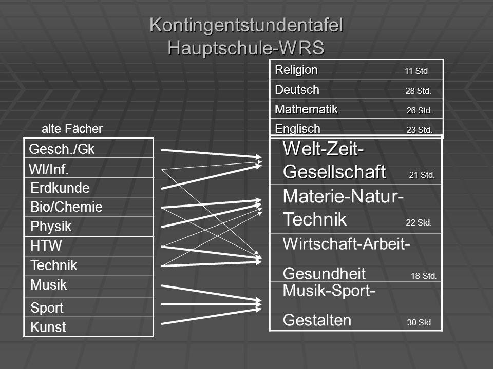 Kontingentstundentafel Hauptschule-WRS Religion 11 Std Deutsch 28 Std. Mathematik 26 Std. Englisch 23 Std. Welt-Zeit- Gesellschaft 21 Std. Gesch./Gk W