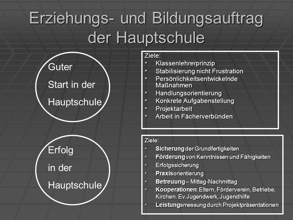 Schwerpunkte der GHWRS Althengstett Berufs- wege- planung Kl.