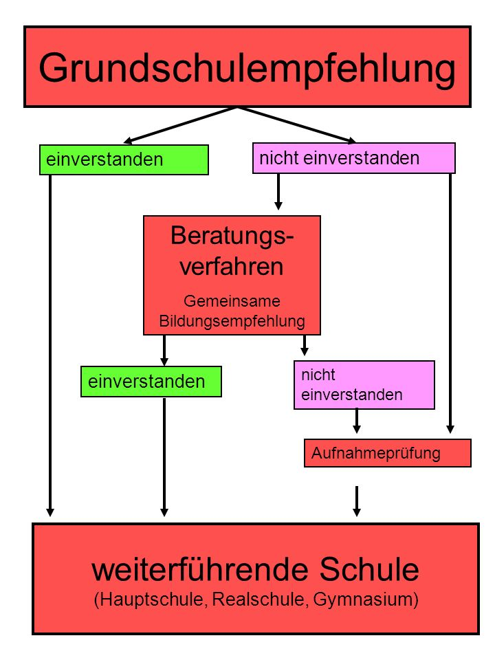 Terminplan des Übergangverfahrens im Schj.
