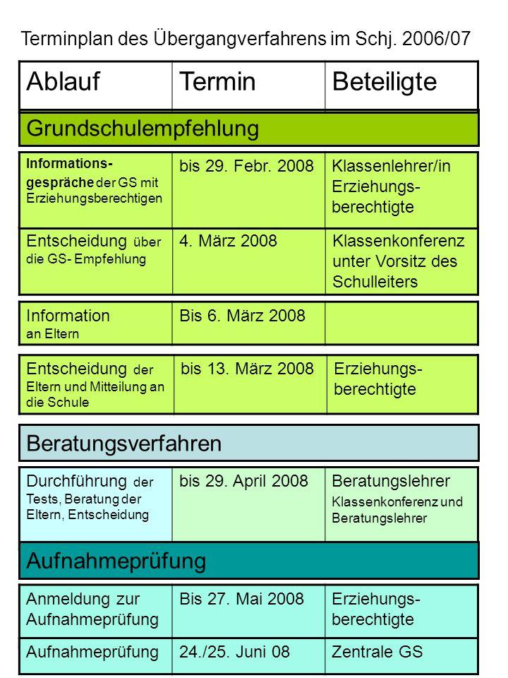 Terminplan des Übergangverfahrens im Schj. 2006/07 Grundschulempfehlung Entscheidung über die GS- Empfehlung 4. März 2008Klassenkonferenz unter Vorsit