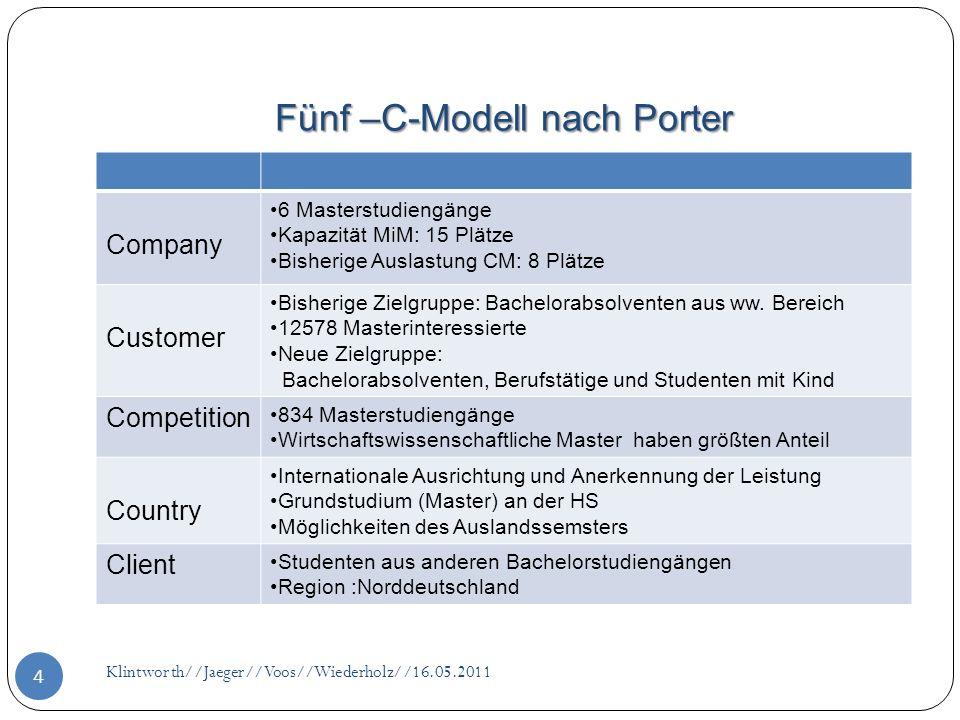 Fünf –C-Modell nach Porter Klintworth//Jaeger//Voos//Wiederholz//16.05.2011 4 Company 6 Masterstudiengänge Kapazität MiM: 15 Plätze Bisherige Auslastu