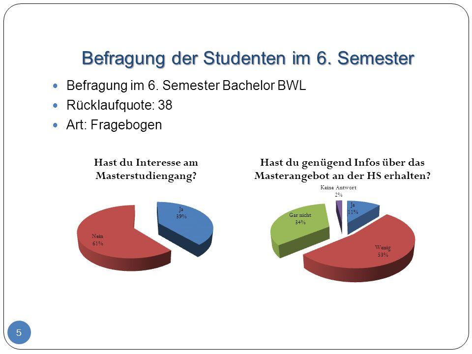 Befragung der Studenten im 6. Semester 5 Befragung im 6. Semester Bachelor BWL Rücklaufquote: 38 Art: Fragebogen