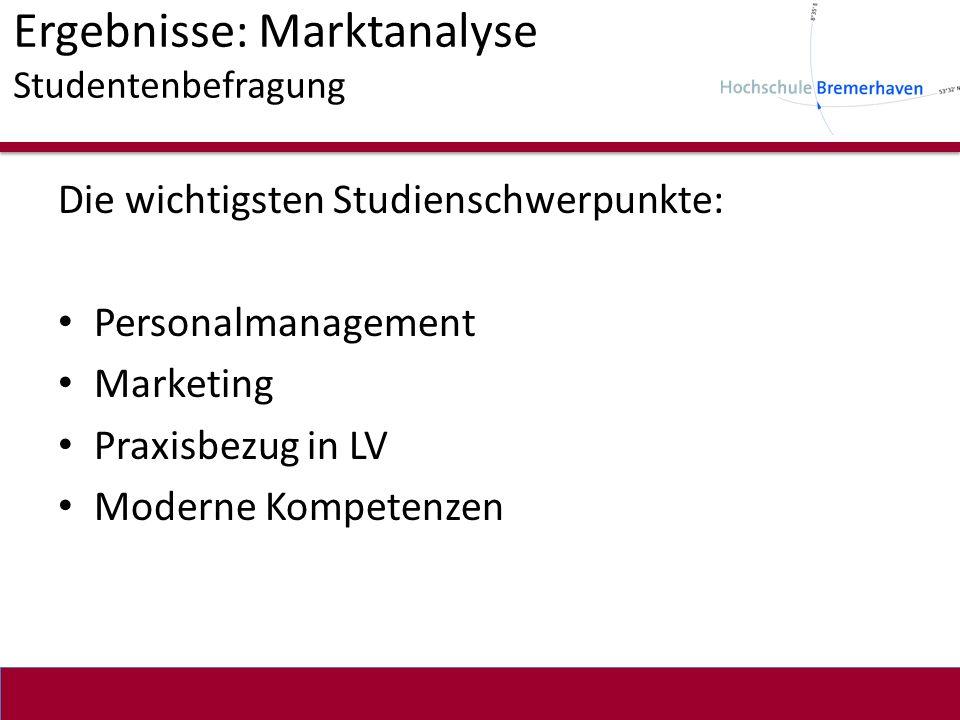 Ergebnisse: Marktanalyse Studentenbefragung Die wichtigsten Studienschwerpunkte: Personalmanagement Marketing Praxisbezug in LV Moderne Kompetenzen