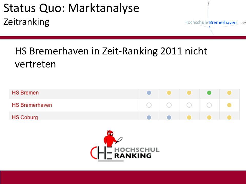 HS Bremerhaven in Zeit-Ranking 2011 nicht vertreten