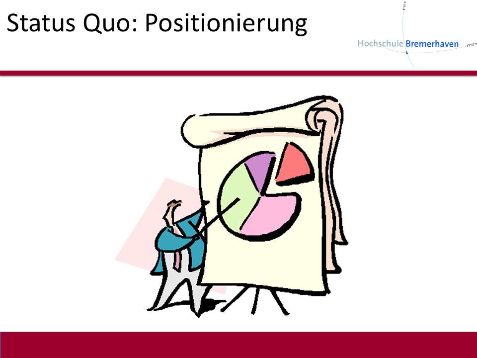 Status Quo: Positionierung