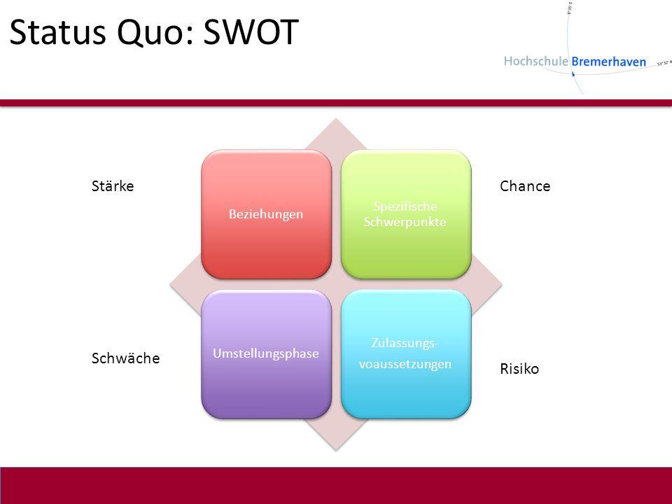 Status Quo: SWOT Beziehungen Spezifische Schwerpunkte Umstellungsphase Zulassungs- voaussetzungen Stärke Schwäche Chance Risiko