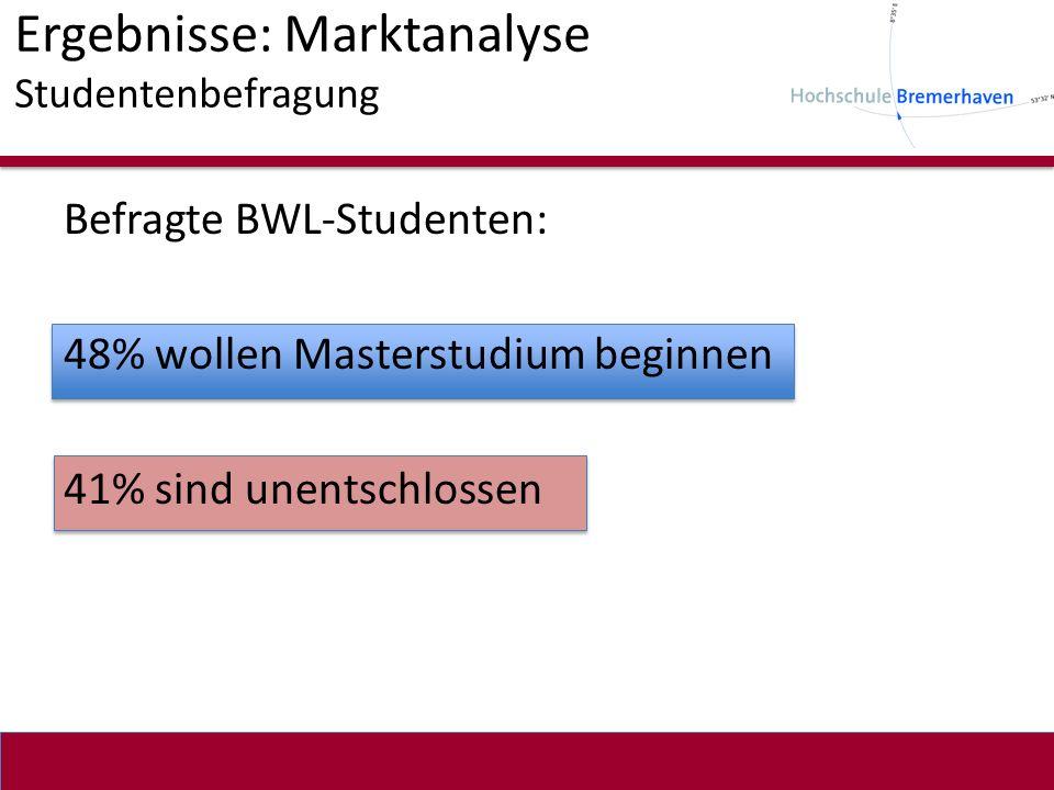 Ergebnisse: Marktanalyse Studentenbefragung Befragte BWL-Studenten: 48% wollen Masterstudium beginnen 41% sind unentschlossen