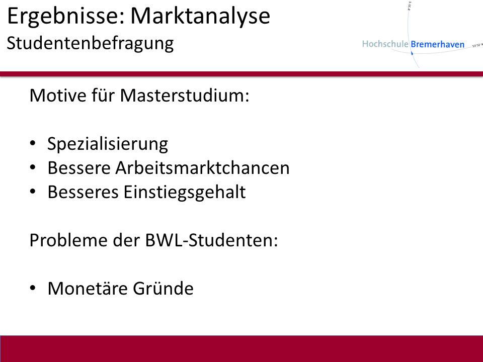 Ergebnisse: Marktanalyse Studentenbefragung Motive für Masterstudium: Spezialisierung Bessere Arbeitsmarktchancen Besseres Einstiegsgehalt Probleme de