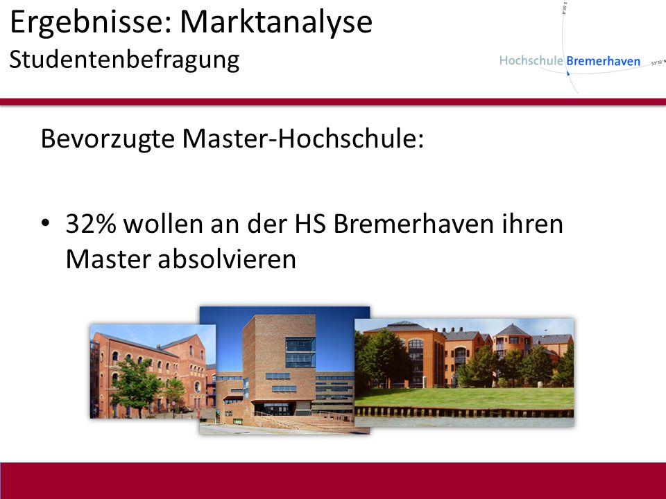 Ergebnisse: Marktanalyse Studentenbefragung Bevorzugte Master-Hochschule: 32% wollen an der HS Bremerhaven ihren Master absolvieren