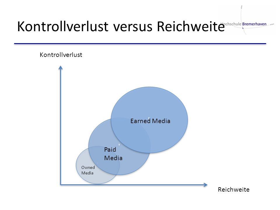 Kontrollverlust versus Reichweite Reichweite Kontrollverlust ' ' ' ' ' ' Owned Media Paid Media Earned Media