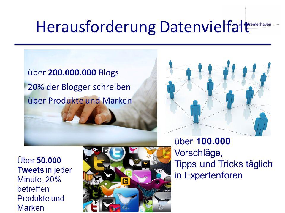 Herausforderung Datenvielfalt über 200.000.000 Blogs 20% der Blogger schreiben über Produkte und Marken über 100.000 Vorschläge, Tipps und Tricks tägl