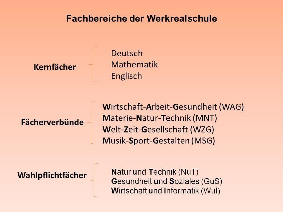 Fachbereiche der Werkrealschule Kernfächer Fächerverbünde Deutsch Mathematik Englisch Wirtschaft-Arbeit-Gesundheit (WAG) Materie-Natur-Technik (MNT) W