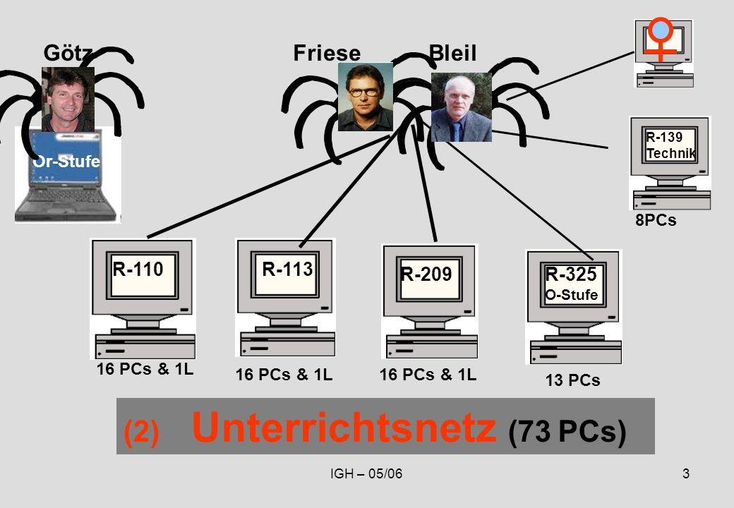 IGH – 05/063 GötzFriese Bleil R-325 O-Stufe R-113R-110 R-139 Technik Or-Stufe (2) Unterrichtsnetz (73 PCs) R-209 16 PCs & 1L 13 PCs 8PCs