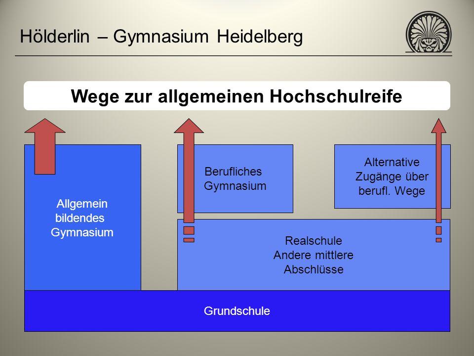 Hölderlin – Gymnasium Heidelberg Wege zur allgemeinen Hochschulreife Allgemein bildendes Gymnasium Berufliches Gymnasium Realschule Andere mittlere Ab