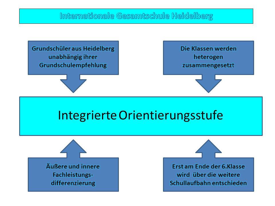 Integrierte Orientierungsstufe