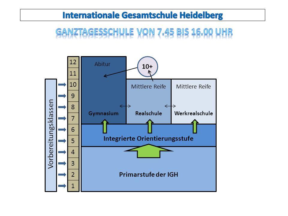 12 11 10 9 8 7 6 5 4 3 2 1 Vorbereitungsklassen Abitur Mittlere Reife GymnasiumRealschuleWerkrealschule Integrierte Orientierungsstufe 10+ Primarstufe der IGH